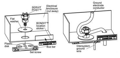 Grounding Connector installs inside or outside meter socket.