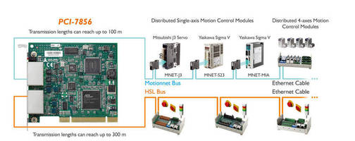 ADLINK Announces Complete Distributed Motion and I/O Solutions for Machine Automation