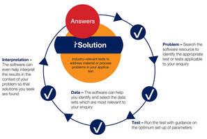 Kinexus Expert System Rheometry Promotes Formulation Success