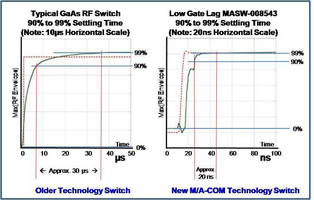 Richardson Electronics Helps to Improve RF Designs with a New High-Performance M/A-COM Tech SPDT RF Switch