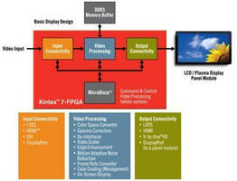 Xilinx Making Immersive 3D and 4K2K Displays Possible with 7 Series FPGA System Integration