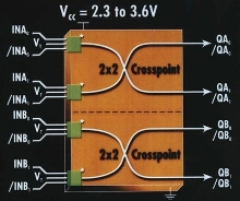 Crosspoint Switches operate up to 3 Gpbs from 2.5 V supply.