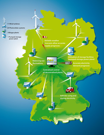 German Combined Power Plant Demonstrates Real-Time ...