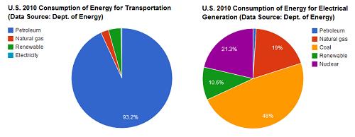 Natural Gas Transportation Costs