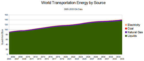 Trend chart showing transportation energy through 2035