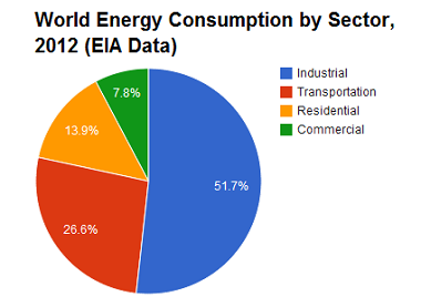 Pie chart showing world energy consumption by sector