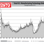 From USMTO December 2013 report. Click to enlarge. Source: AMT – Association For Manufacturing Technology
