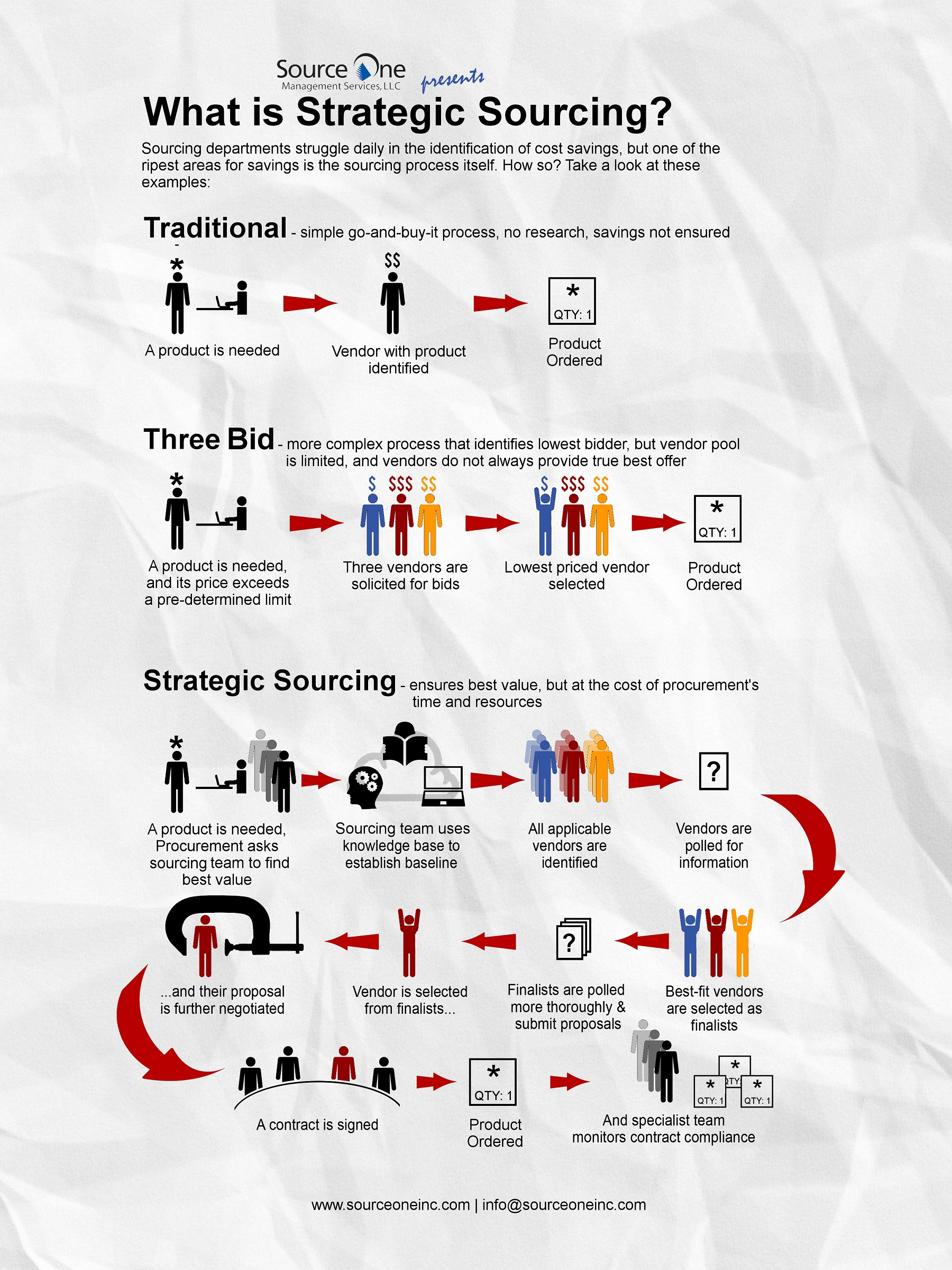 Infographic Source One Explains Strategic Sourcing